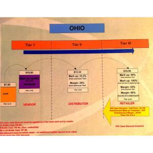 Ohio Wine Pricing