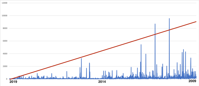 The Red Line Depicts Current Date to Highest Performing Video